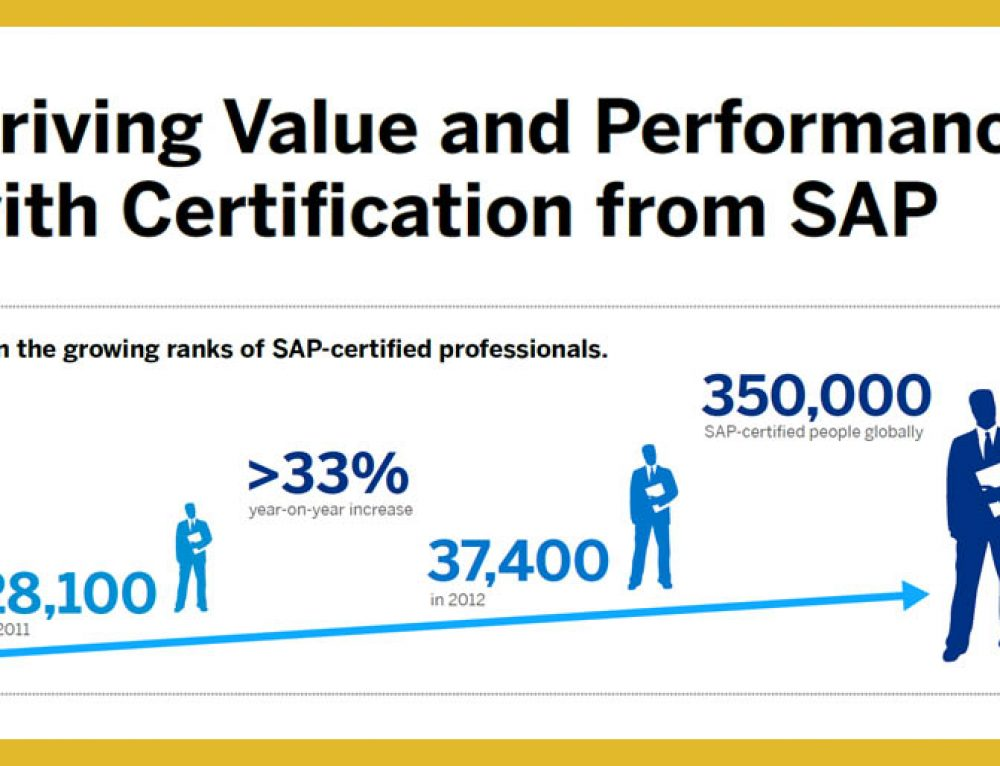 How can you drive value and performance with SAP Certification?