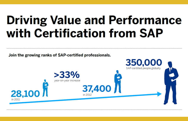 driving value from sap certification
